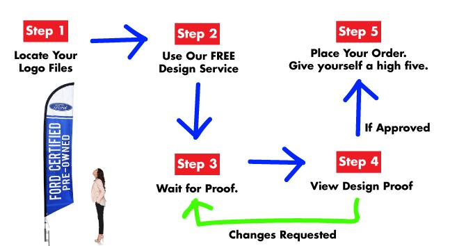 5 steps to order custom flags